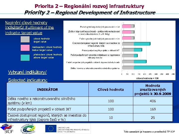 Priorita 2 – Regionální rozvoj infrastruktury Priority 2 – Regional Development of Infrastructure Naplnění