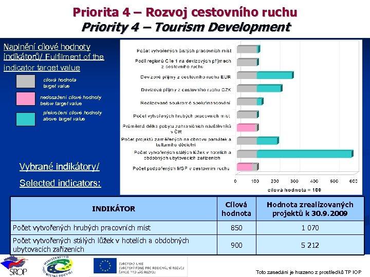 Priorita 4 – Rozvoj cestovního ruchu Priority 4 – Tourism Development Naplnění cílové hodnoty