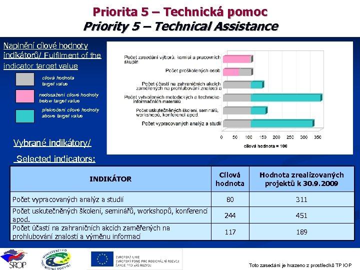 Priorita 5 – Technická pomoc Priority 5 – Technical Assistance Naplnění cílové hodnoty indikátoru