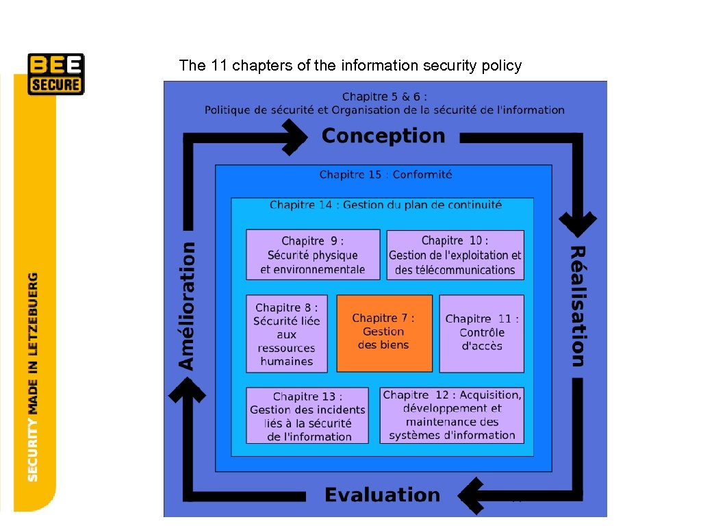 The 11 chapters of the information security policy 11