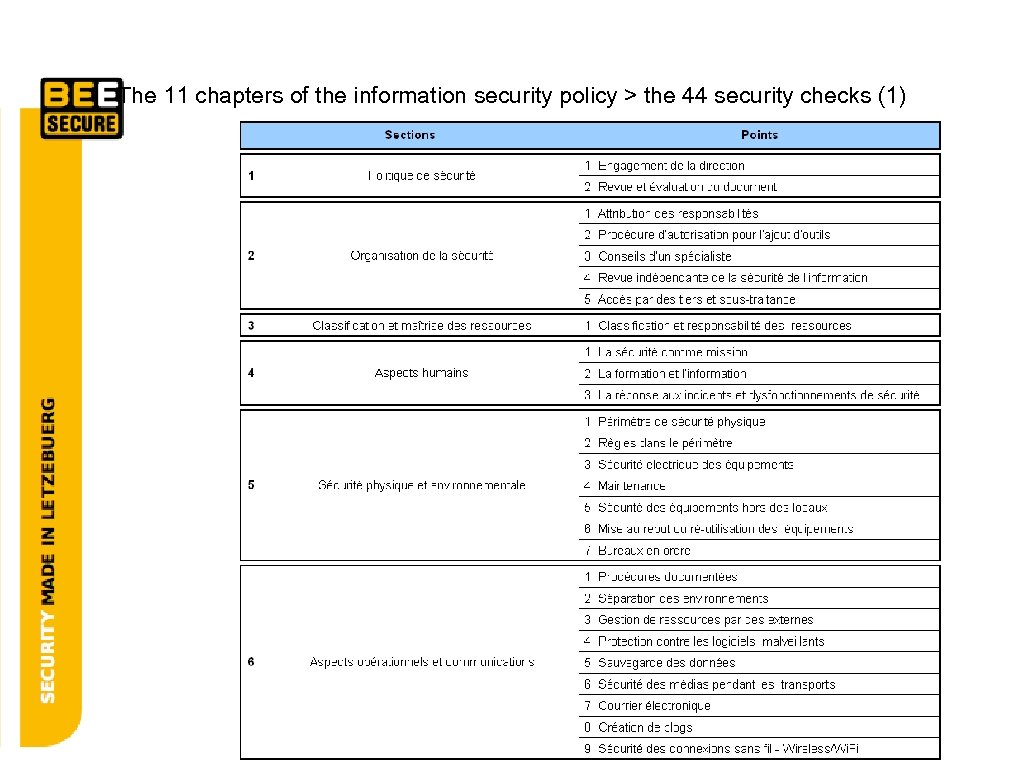 The 11 chapters of the information security policy > the 44 security checks (1)