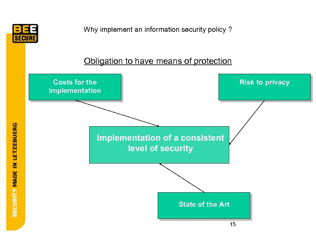 Why implement an information security policy_? Obligation to have means of protection Costs for