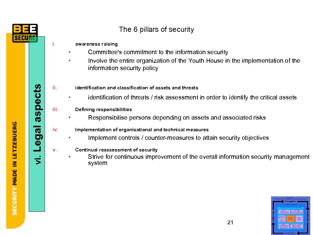 The 6 pillars of security i. awareness raising vi. Legal aspects • • ii.