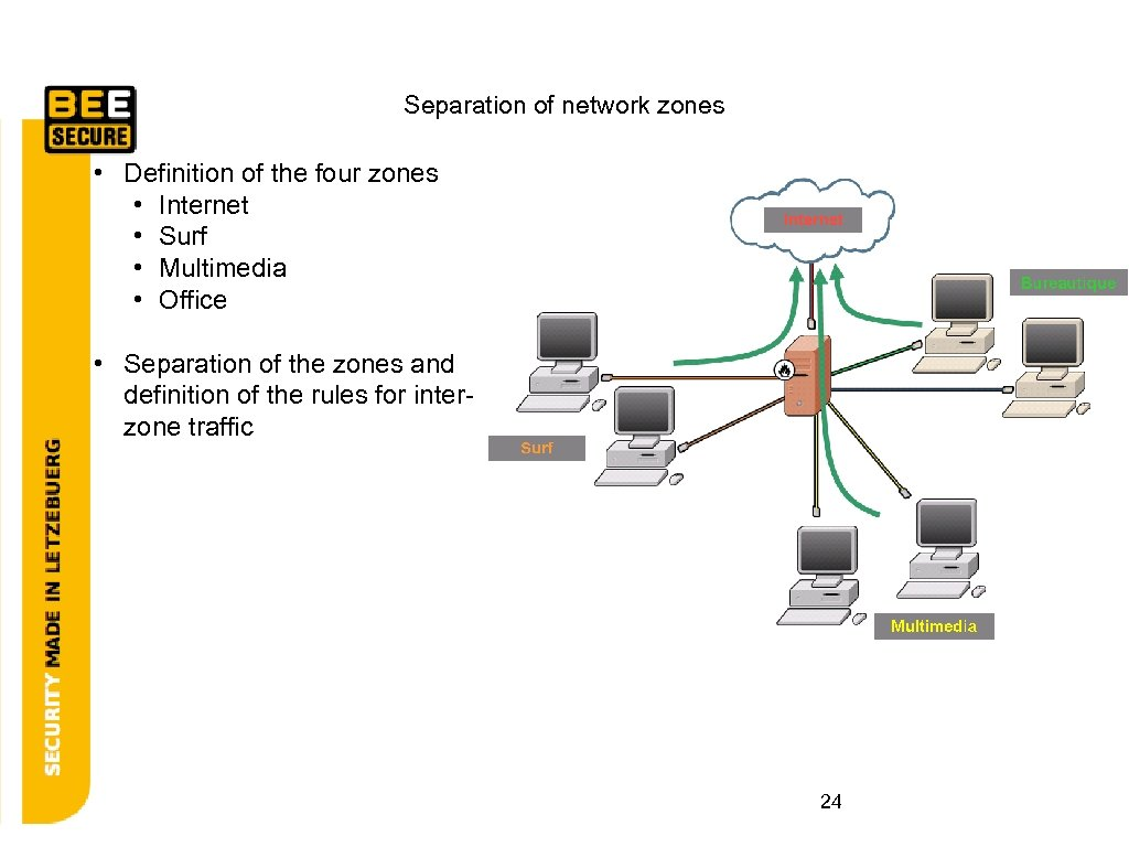 Separation of network zones • Definition of the four zones • Internet • Surf