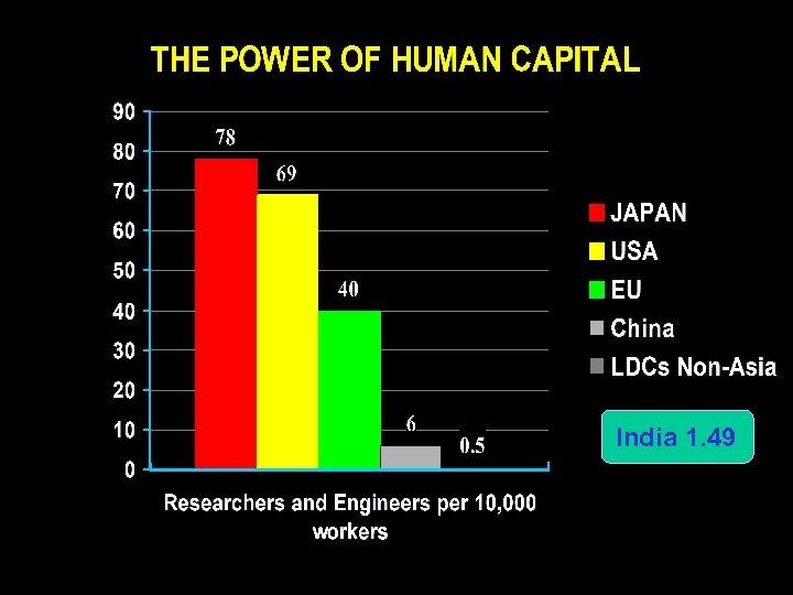 India 1. 49