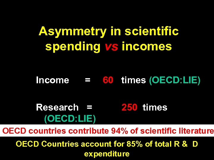 Asymmetry in scientific spending vs incomes Income = Research = (OECD: LIE) 60 times