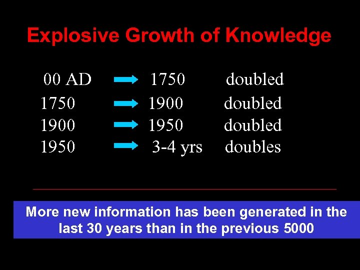 Explosive Growth of Knowledge 00 AD 1750 1900 1950 3 -4 yrs doubled doubles