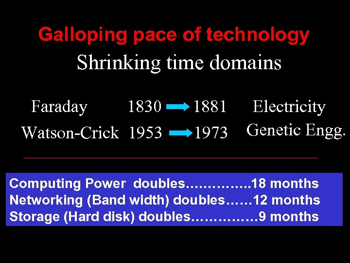 Galloping pace of technology Shrinking time domains Faraday 1830 Watson-Crick 1953 1881 1973 Electricity