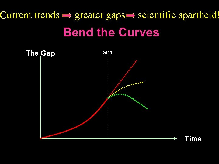 Current trends greater gaps scientific apartheid! Bend the Curves The Gap 2003 Time