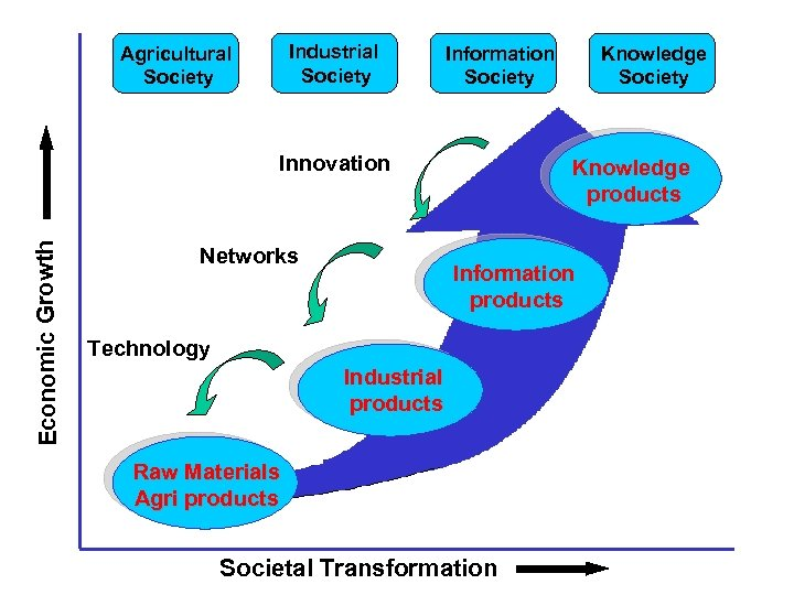 Industrial Society Agricultural Society Information Society Economic Growth Innovation Networks Knowledge Society Knowledge products