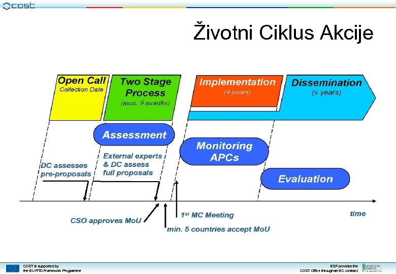 Životni Ciklus Akcije COST is supported by the EU RTD Framework Programme ESF provides