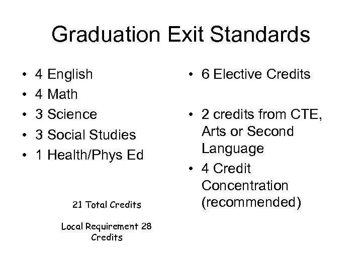 Graduation Exit Standards • • • 4 English 4 Math 3 Science 3 Social