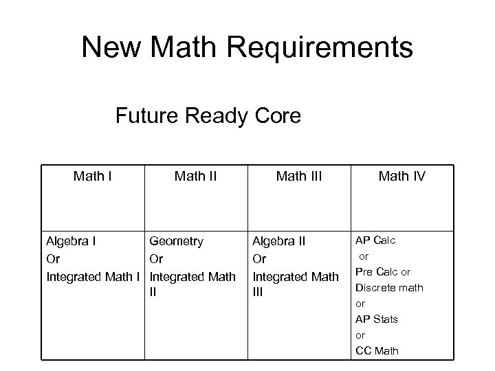 New Math Requirements Future Ready Core Math II Algebra I Geometry Or Or Integrated