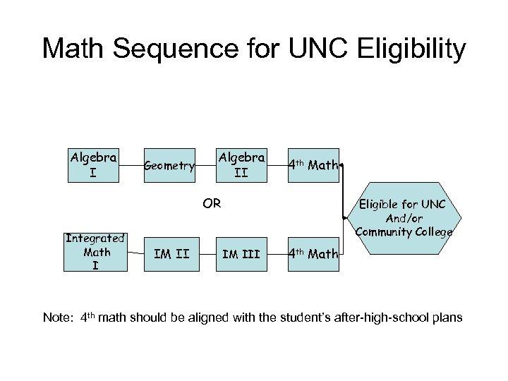 Math Sequence for UNC Eligibility Algebra I Geometry Algebra II 4 th Math OR