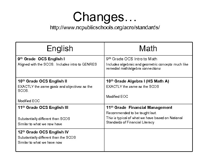 Changes… http: //www. ncpublicschools. org/acre/standards/ English Math 9 th Grade OCS English I 9