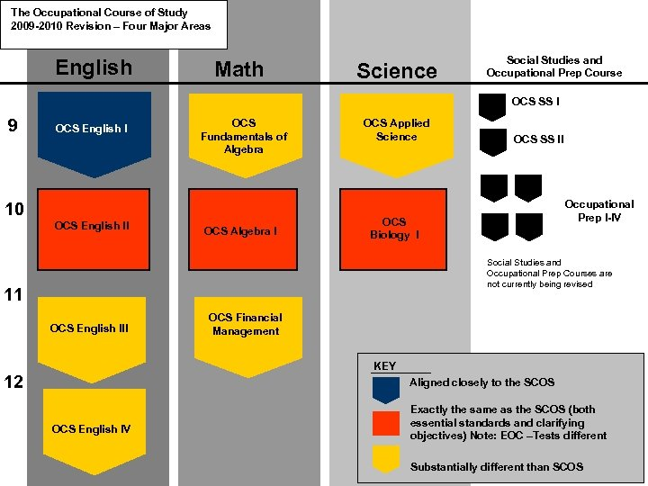 The Occupational Course of Study 2009 -2010 Revision – Four Major Areas English Math