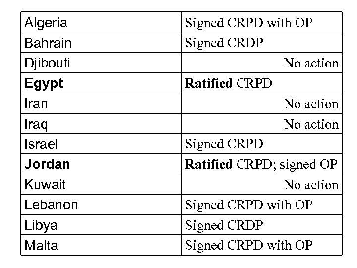 Algeria Bahrain Djibouti Egypt Iran Iraq Israel Jordan Kuwait Lebanon Libya Malta Signed CRPD