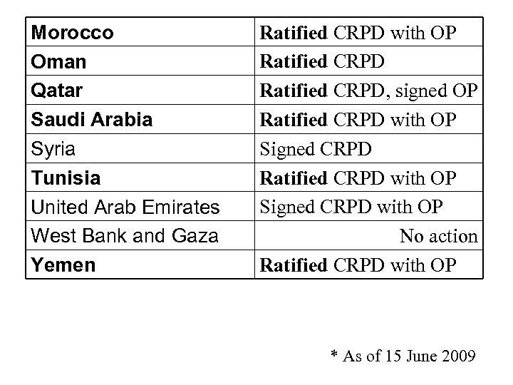 Morocco Oman Qatar Saudi Arabia Syria Tunisia United Arab Emirates West Bank and Gaza