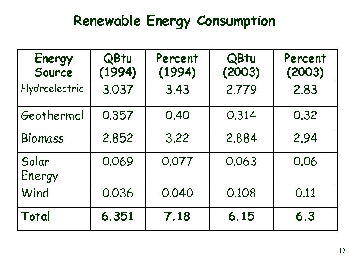 Renewable Energy Consumption Energy Source QBtu (1994) Percent (1994) QBtu (2003) Percent (2003) Hydroelectric