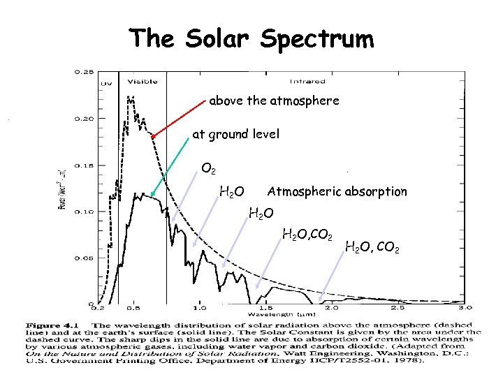 The Solar Spectrum above the atmosphere at ground level O 2 H 2 O