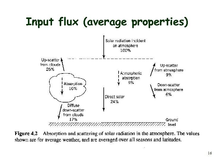 Input flux (average properties) 16