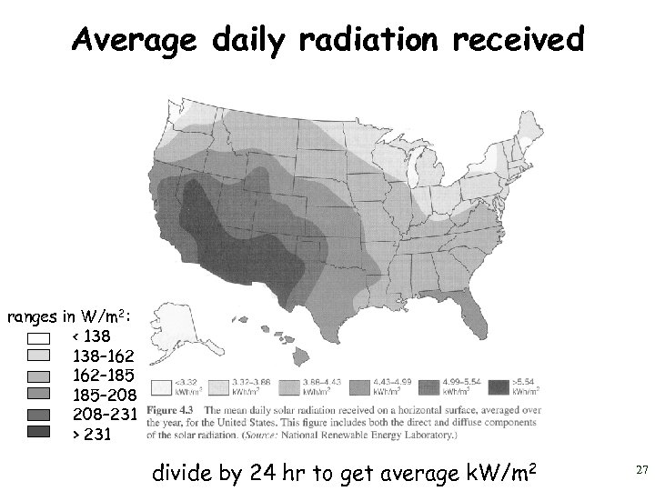 Average daily radiation received ranges in W/m 2: < 138– 162– 185– 208– 231