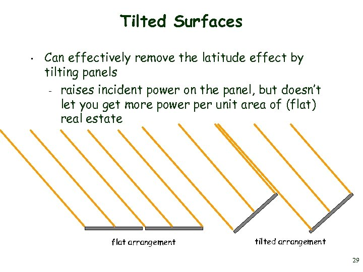 Tilted Surfaces • Can effectively remove the latitude effect by tilting panels – raises