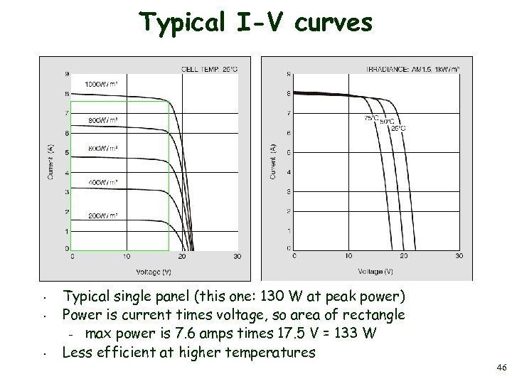 Typical I-V curves • • • Typical single panel (this one: 130 W at