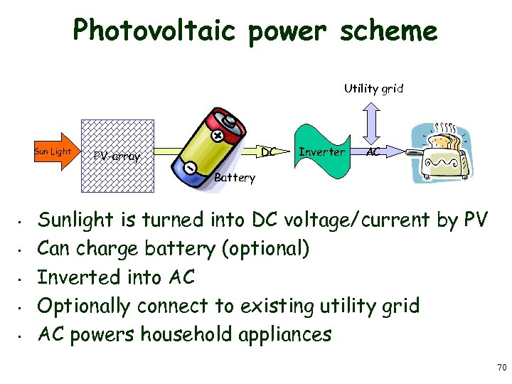 Photovoltaic power scheme Utility grid Sun Light DC PV-array Inverter AC Battery • •