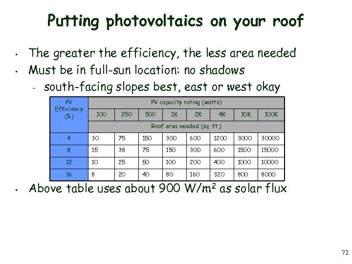 Putting photovoltaics on your roof • • The greater the efficiency, the less area