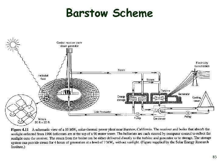 Barstow Scheme 83