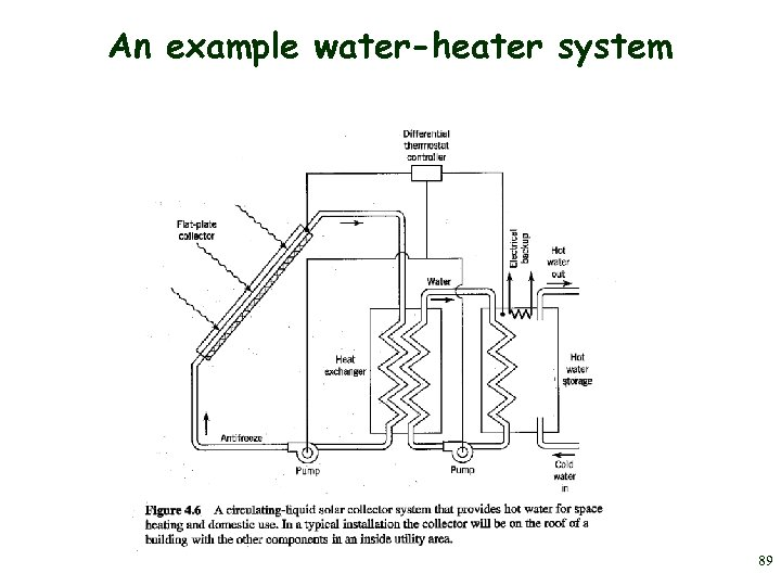 An example water-heater system 89
