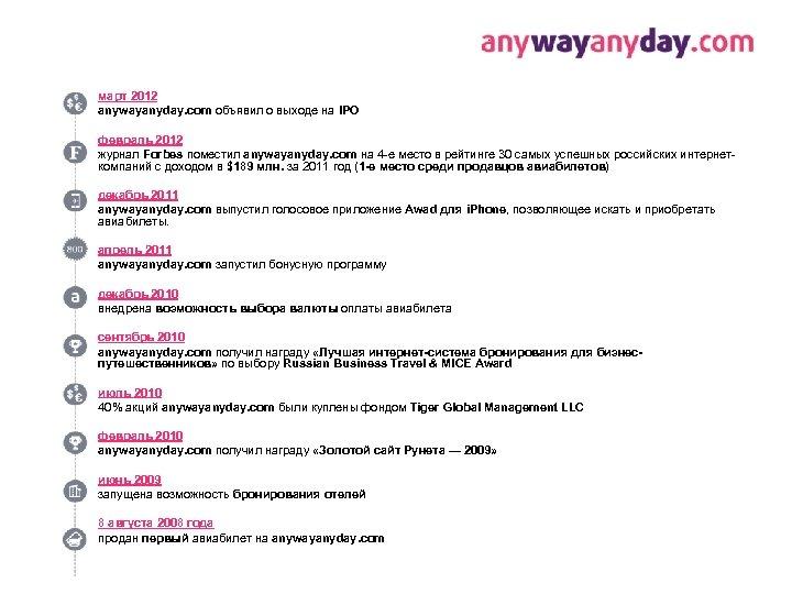 март 2012 anywayanyday. com объявил о выходе на IPO февраль 2012 журнал Forbes поместил