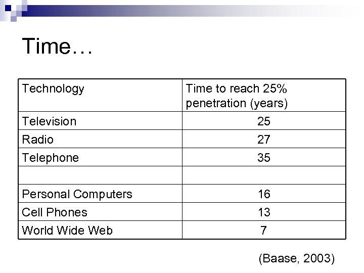 Time… Technology Time to reach 25% penetration (years) Television Radio Telephone 25 27 35