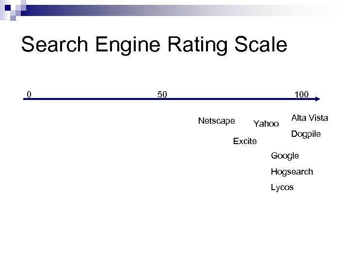 Search Engine Rating Scale 0 50 100 Netscape Yahoo Excite Alta Vista Dogpile Google