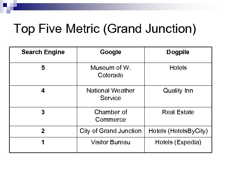 Top Five Metric (Grand Junction) Search Engine Google Dogpile 5 Museum of W. Colorado