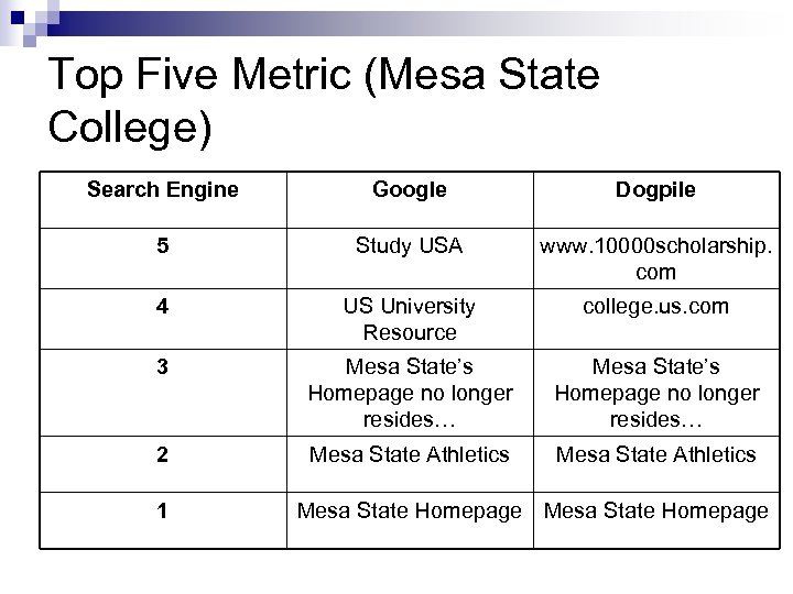 Top Five Metric (Mesa State College) Search Engine Google Dogpile 5 Study USA www.