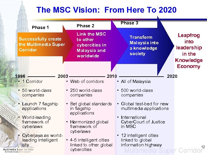 The MSC Vision: From Here To 2020 Phase 2 Phase 1 Successfully create the