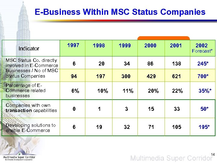 E-Business Within MSC Status Companies 1997 1998 1999 2000 2001 6 20 34 86