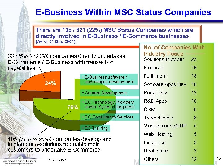 E-Business Within MSC Status Companies There are 138 / 621 (22%) MSC Status Companies