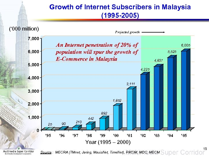 Growth of Internet Subscribers in Malaysia (1995 -2005) (' 000 million) Projected growth 7,