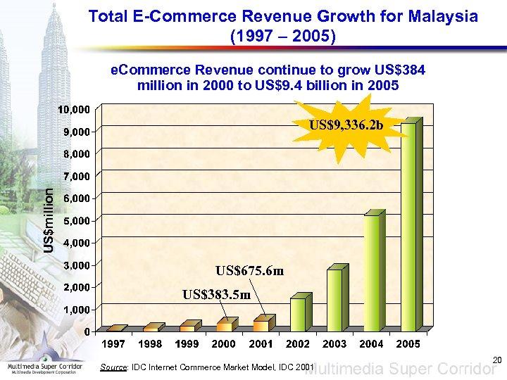 Total E-Commerce Revenue Growth for Malaysia (1997 – 2005) e. Commerce Revenue continue to