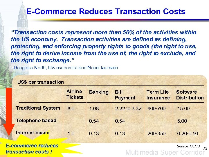 "E-Commerce Reduces Transaction Costs ""Transaction costs represent more than 50% of the activities within"