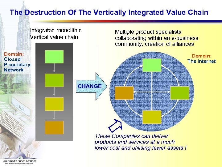 The Destruction Of The Vertically Integrated Value Chain Integrated monolithic Vertical value chain Multiple