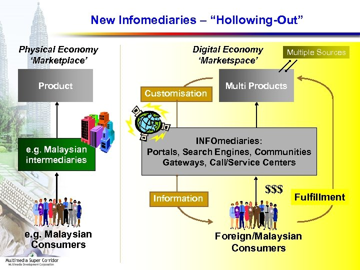 "New Infomediaries – ""Hollowing-Out"" Physical Economy 'Marketplace' Product e. g. Malaysian intermediaries Digital Economy"