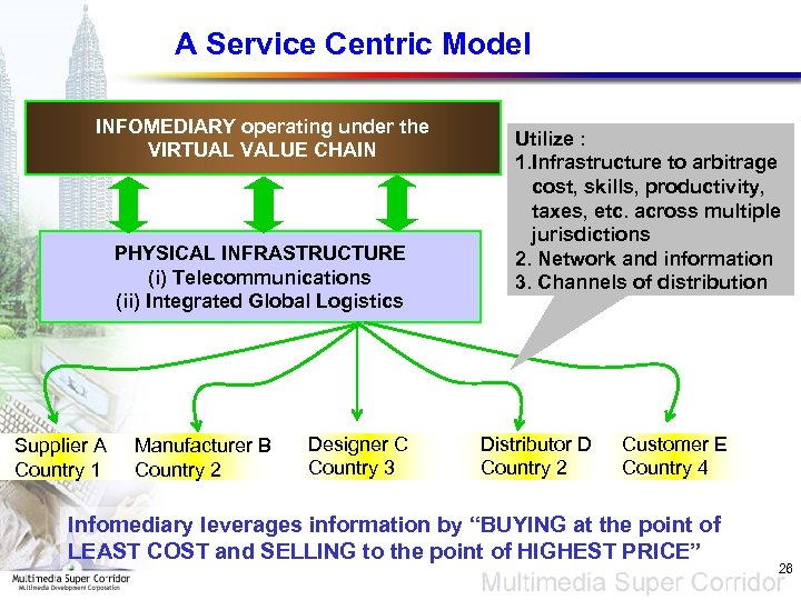 A Service Centric Model INFOMEDIARY operating under the VIRTUAL VALUE CHAIN PHYSICAL INFRASTRUCTURE (i)