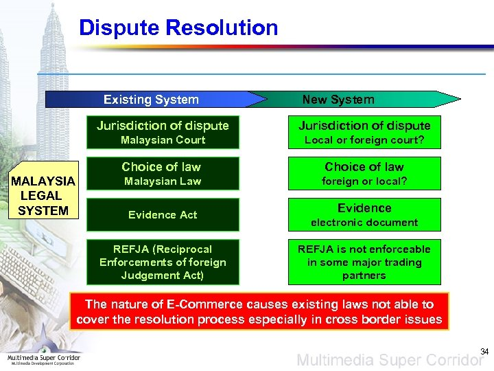 Dispute Resolution Existing System New System Jurisdiction of dispute Malaysian Court Local or foreign