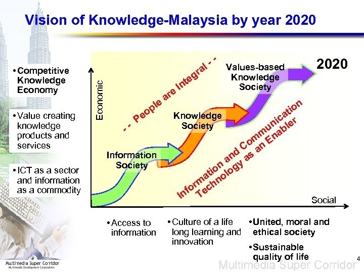 Vision of Knowledge-Malaysia by year 2020 • Value creating knowledge products and services •