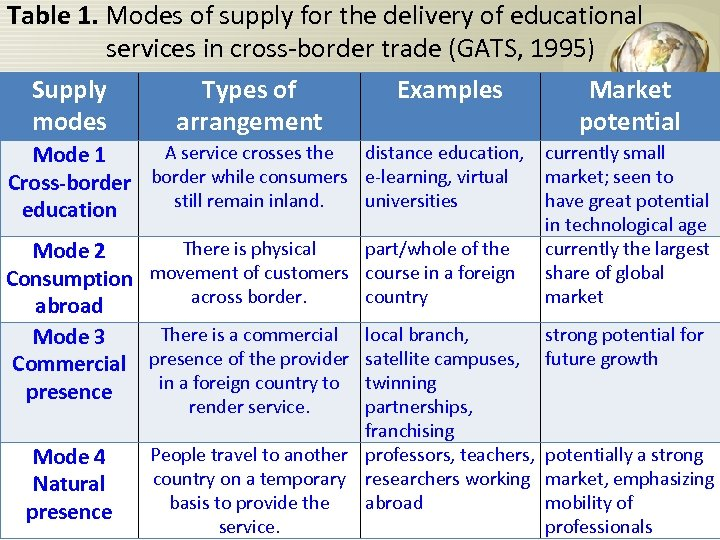 Table 1. Modes of supply for the delivery of educational services in cross-border trade