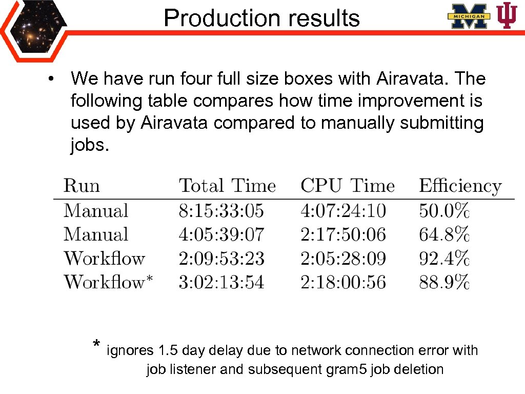 Production results • We have run four full size boxes with Airavata. The following